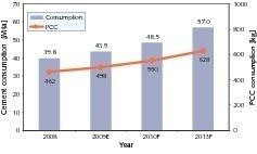 "<span class=""bildunterschrift_hervorgehoben"">1</span>Development of cement consumption in Vietnam (OneStone)<br />"
