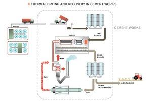 STC-Trockner in einem Zementwerk mit integriertem System (Alicante, Spanien)<br />