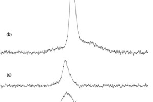 """<span class=""""bu_ziffer_blau"""">9</span> Summations in the F1 dimension of the <sup>27</sup>Al MQMASNMR spectrum shown in Figure 8 for the modified clinker with 4.0wt.% SO<sub>3</sub> and CaSO<sub>4</sub>/(CaSO<sub>4</sub>+K<sub>2</sub>SO<sub>4</sub>)=100mol%. Subspectra (F2 summations) corresponding to (a) Klein's phase, (b) the Al<sup>3+</sup> guest-ions incorporated in alite, (c) the two overlapping AlO<sub>4</sub> sites of the tricalcium aluminate phase, and (d) Al<sup>3+</sup> guest ions in belite. The latter assignment is supported by the simulated spectrum in (e), which corresponds to the <sup>27</sup>Al isotropic chemical shift (d<sub>iso</sub> = 96.1 ppm) and quadrupole coupling parameters (C<sub>Q</sub>=7,1MHz, h<sub>Q</sub>=0,33) reported for the Al guest ions in a synthetic sample of belite [10]"""