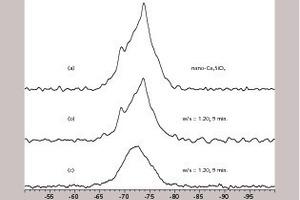"""Ergebnisse der <sup>29</sup>Si MAS NMR Spektroskopie [13]: Oben – """"single pulse"""" Aufnahme des unhydratisierten nano-C<sub>3</sub>S (v<sub>r</sub>=6 kHz, 60 s Pulswiederholzeit, 1344 Pulse); Mitte – """"single pulse"""" Aufnahme des nano-C<sub>3</sub>S nach 5 Minuten Hydratation (v<sub>r</sub>=6 kHz, 60 s Pulswiederholzeit, 1360 Pulse); Unten – <sup>29</sup>Si{<sup>1</sup>H} CP Aufnahme des nano-C<sub>3</sub>S nach 5 Minuten Hydratation (v<sub>r</sub>=3 kHz, 10 s Pulswiederholzeit, CP-Kontaktzeit=1 ms, 2304 Pulse)"""