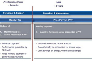 17 Payment models for O&M contracts