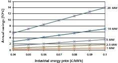 "<span class=""bildunterschrift_hervorgehoben"">24</span>Annual electricity savings with WHR systems"
