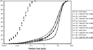"""<span class=""""bildunterschrift_hervorgehoben"""">4</span>Size distributions of fresh feed and final product for all survey<br />"""