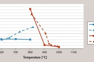 "<div class=""bildtext_en"">4 Specific surfaces acc. to BET of the calcined clays as a function of the burning ­temperature and process (M – muffle kiln, F – flash calciner)</div>"