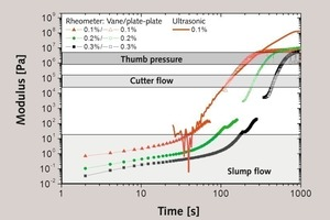 "<div class=""bildunterschrift_en""><span class=""bu_ziffer_blau"">4</span> Shear modulus as a function of time for FGD gypsum based plaster slurry (W/G = 0.7) prepared at different plasticizer concentrations</div>"