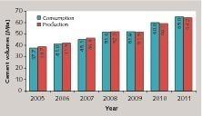 Zementproduktion und -verbrauch in Brasilien<br />