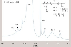 "<div class=""bildtext_en"">4 <sup>1</sup>H-NMR analysis of PC2 and PC2 under the alkaline condition (pH=13)</div>"