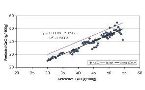Vorhersagen für CaO auf der Grundlage der NIR-Spektren von grobkörnigem Material<br />
