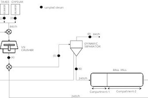 """<div class=""""bildtext_en"""">2 Flowsheet of the closed cement grinding circuit operating with a VSI crusher (semi-finish grinding)</div><div class=""""bildtext_en"""">(1) Clinker feed; (2) Trass feed; (3) Gypsum feed; (4) VSI crusher discharge; (5) Air classifier (separator) feed; (6) Air classifier reject; (7) Mill discharge (overflow); (8) Air classifier fine (cement)</div>"""