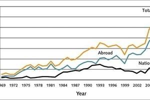 Gesamt-Auftragseingang im Großanlagenbau 1969 bis 2008 in Mrd. Euro Quelle: Arbeitsgemeinschaft Großanlagenbau im VDMA