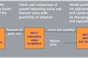 Prozessablauf der optimierten Kugelmühlenregelung<br />