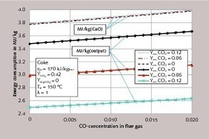 "<div class=""bildtext_en"">1 Energy consumption for different residual CO<sub>2</sub> contents of the limestone as a ­function of the CO concentration xˆ<sub>co</sub> in the flue gas</div>"