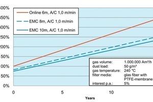 Vergleich der Life Cycle Costs einer Zementmühlenentstaubung: Online und EMC bei verschiedenen Schlauchlängen<br />