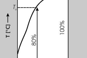 Evaluation of the wet slaking curve as specified in DIN EN 459-2 • Auswertung der NLK nach DIN EN 459-2
