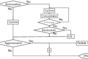 Darstellung der Integration unterschiedlicher Modelle<br />