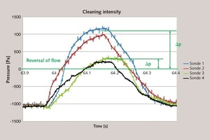 """<div class=""""bildtext_en"""">3 Example of cleaning air intensity, showing the measured values of max. pressure within filter bag during operation</div>"""