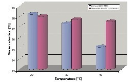 """<span class=""""bildunterschrift_hervorgehoben"""">2</span>Water retention of two cellulose ethers as a function of temperature<br />"""
