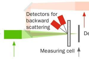 """<div class=""""bildtext_en"""">1 Measurement design for the lower particle size range</div>"""
