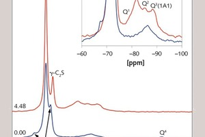 "<div class=""bildtext_en"">5 Results of <sup>29</sup>Si NMR measurements of BCSA cement 0.00 and 4.48 after 91 d hydration with details of the C‑(A)-S-H phases (left)</div>"