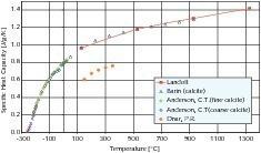 Wärmekapazität von Kalkstein in Abhängigkeit von der Temperatur<br />