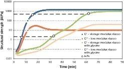 Beurteilung der Strukturbildung von Stuckgips – mit und ohne Glycinzugabe – während der Hydratation mittels Oszillationsrheometrie<br />