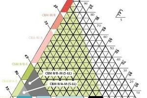 Nach EN 197-1 genormte Zemente mit den Bestandteilen Klinker, Hüttensand und Kalkstein (nach Albrecht Wolter)<br />