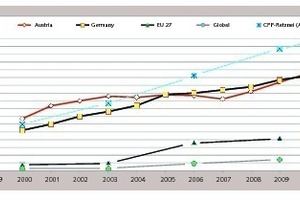 """<div class=""""bildtext_en"""">2 Comparison of thermal substitution rates [%] for co-processing (2000-2011) [Note: 'CPP' means integrated cement production line]</div>"""