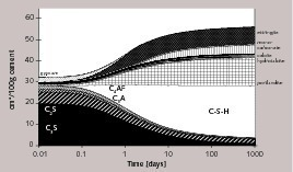 "<div class=""bildunterschrift_en"">Thermodynamic modelling of the hydration of Portland cement [1]</div>"