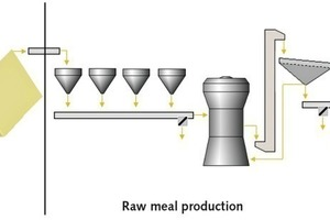 """<span class=""""bu_ziffer_blau"""">1</span> Overview of the raw meal production process: Blending bed, raw meal production, homogenization"""