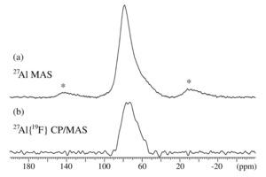 (a) <sup>27</sup>Al-MAS- und (b) <sup>27</sup>Al{<sup>19</sup>F}-CP/MAS-NMR-Spektrum (7,05T, n<sub>R</sub>=5,0kHz) eines Fluorid-mineralisierten Portlandzementklinkers mit 077Gew.-% Fluor. Die Sterne weisen auf die Rotations-Seitenbänder hin