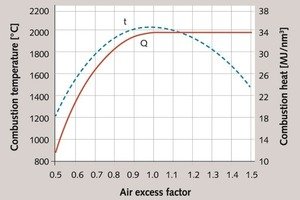 """<div class=""""bildtext_en"""">6 Change of the combustion heat Q and the theoretical combustion temperature t of gas-eous fuel depending on the air excess factor</div>"""