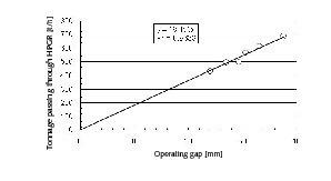 """<span class=""""bildunterschrift_hervorgehoben"""">7</span>The effect of gap between the rolls on the capacity of HPGR<br />"""