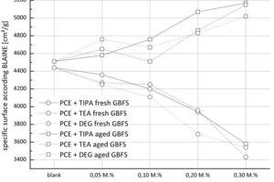 Unterschiedliche BLAINE-Werte nach konstanter Mahldauer bedingt durch die Zugabe von Mahlhilfen<br />