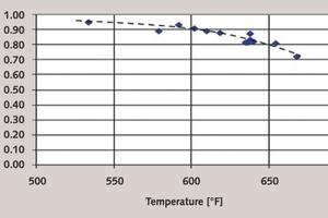 Hg-Entfernung eines Gasphasen-bromierten PAC gegen die Temperatur. Hinweis: Der Betrag für die Hg‑Entfernung von 1,00 in Bild1 beträgt 100%<br />