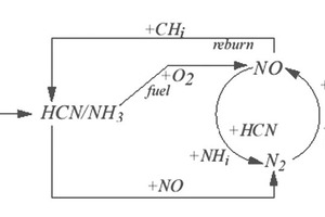 """<div class=""""bildtext_en"""">1 Mechanisms involved in NO<sub>x</sub> formation and reduction</div>"""