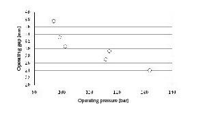 """<span class=""""bildunterschrift_hervorgehoben"""">6</span>The relationship of operating pressure and gap between rolls<br />"""