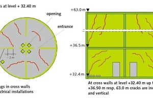 "<div class=""bildtext_en"">7 Schematic view of cracks in walls and slabs of the silo in the mechanical room at level +32.40 m to +36.50 m and at cross walls of the upper 4 x ¼ silo cells at level +36.50 m to +63.00 m</div>"