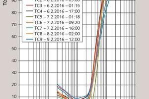 3 Tromp curve during performance test