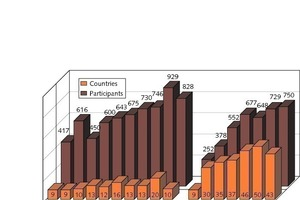 Entwicklung der Ibausil in den letzten Jahren<br />