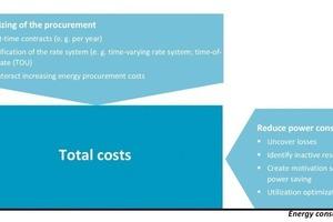 Einflussfaktoren der Energie-Gesamtkosten<br />
