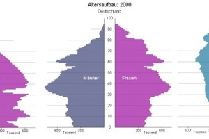 The population structure in Germany in 1950, 2000 and 2050