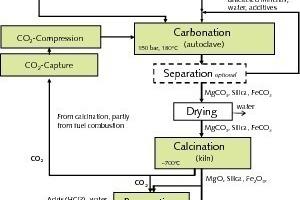 Angenommene Prozesskette der Herstellung von (M-S-H-)-basierten Zementen<br />