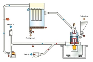6 If the rotation speed of the separator is changed, the other operating parameters are automatically readjusted to restore optimum operating data