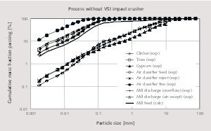 """<div class=""""bildtext_en"""">3 Experimental and mass balanced (calculated) particle size distributions around the circuit operating without a VSI impact crusher</div>"""
