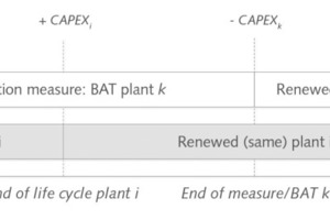 """<div class=""""bildtext_en"""">5 The capital costs for the substitution of an existing plant with best available technology are dependent on time and condition</div>"""