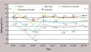 Entwicklung des BSP von Indonesien
