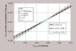 "<div class=""bildtext_en"">7 Energy consumption for different residual CO<sub>2</sub> contents of the ­limestone as a function of the MgCO<sub>3</sub> content of the limestone</div>"