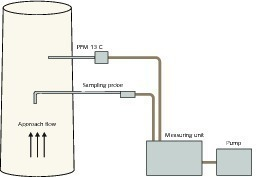 "<div class=""bildtext_en"">4 Measuring apparatus for particulates sampling using the PFM13C</div>"