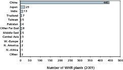 "<span class=""bildunterschrift_hervorgehoben"">22</span>Existing WHR systems according to country <br />"
