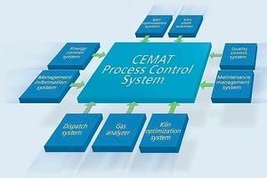 """<span class=""""bildunterschrift_hervorgehoben"""">14</span>Master process control system in a cement factory (Siemens)<br />"""